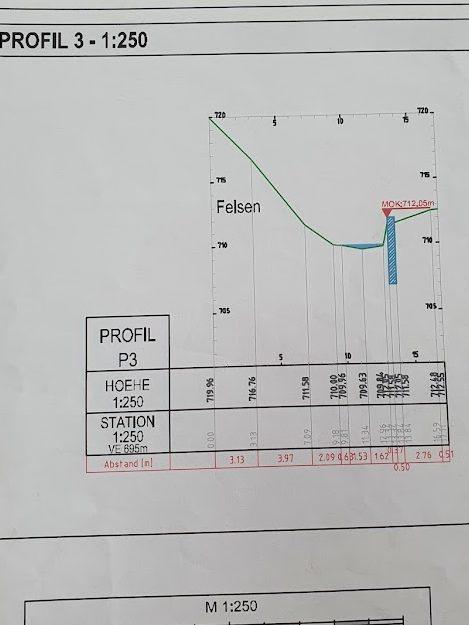 Profil Wasserkraft